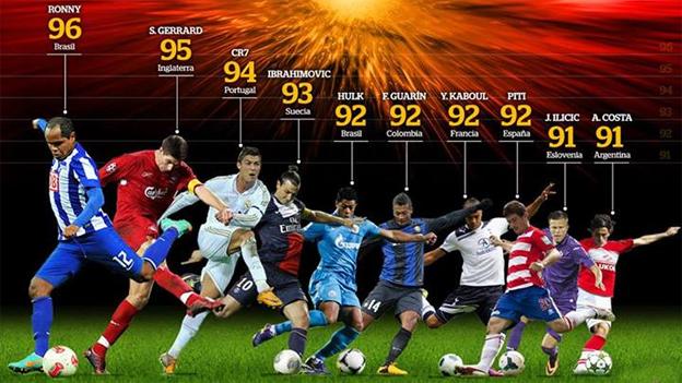 Los 10 fútbolistas con el disparo más potente - Taringa!