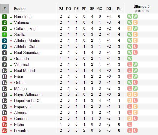Tabla De Posiciones De La Liga Mexicana 2016 | Search Results ...