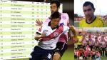 Segunda División: tabla de posiciones, goleadores y bolsa de minutos del ascenso - Noticias de walter ormeno gol