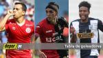 Descentralizado 2016: así va la tabla de goleadores del Torneo Apertura - Noticias de utc