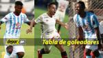 Torneo Apertura: Tabla de goleadores en la quinta fecha - Noticias de victor lescano rengifo