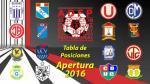 Torneo Apertura: tabla de posiciones y resultados de la fecha 13 - Noticias de cesar candela