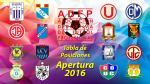 Torneo Apertura: tabla de posiciones y resultados EN VIVO de la fecha 14 - Noticias de universitario de deportes